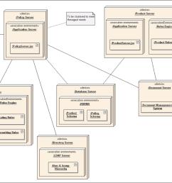component diagram encyclopedium [ 1200 x 703 Pixel ]