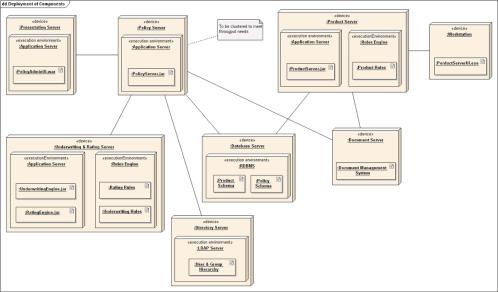 small resolution of component diagram encyclopedium