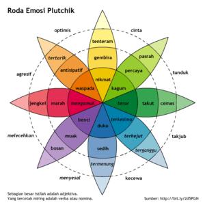 Plutchik's Wheel of Emotions, Indonesian langu...