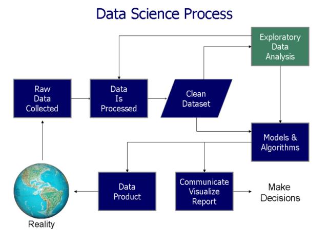 File:Data visualization process v1.png