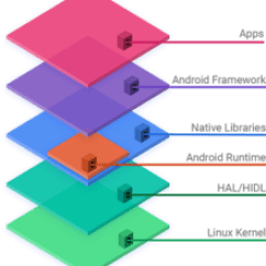 Jvm Architecture Diagram Wiring Household Plug Android Software Development - Wikipedia