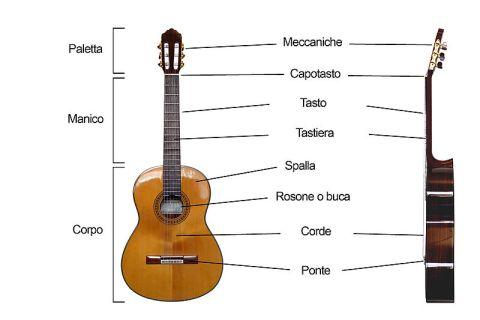 parti della chitarra - prima lezione di chitarra