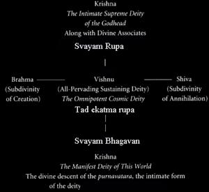 Krishna as Svayam Bhagavan in relation Vishnu