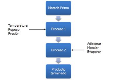 Diagrama de blocs  Viquipdia lenciclopdia lliure