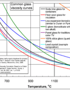 Common glass viscosity curves also wikipedia rh enpedia