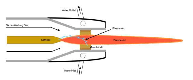 """Résultat de recherche d'images pour """"torche à plasma"""""""