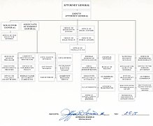 judicial branch court system diagram 2005 honda odyssey belt united states department of justice wikipedia organizational chart for the dept click to enlarge