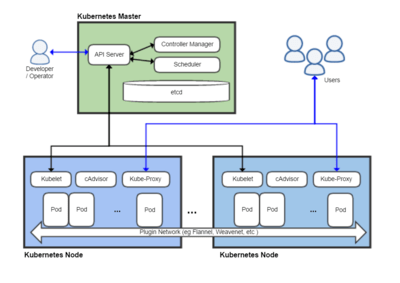 entity framework diagram 1993 chevy k1500 radio wiring kubernetes – wikipedia