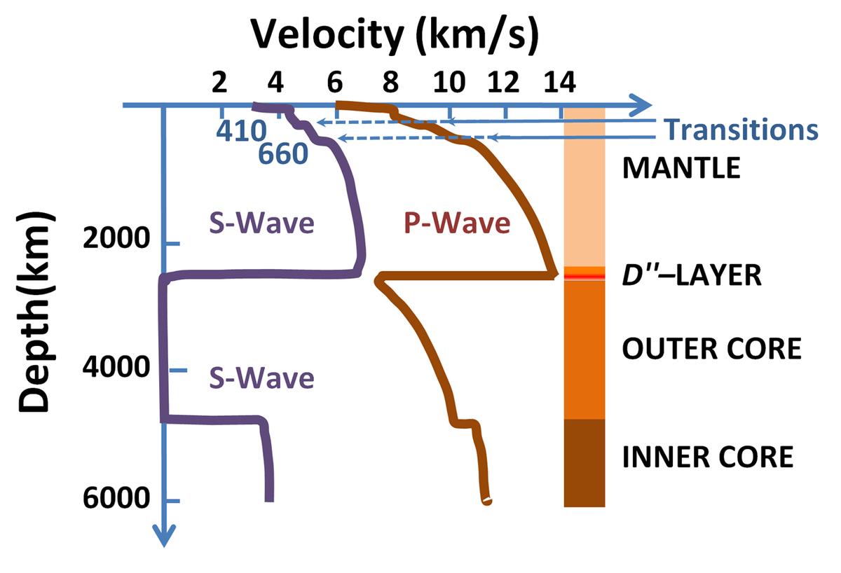 Low Velocity Zone