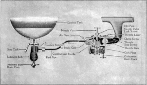 Ford ManualThe Gasoline System  Wikisource, the free online library