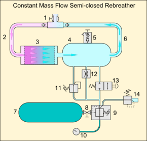 scuba gear diagram moss labeled rebreather wikipedia of the loop in a constant mass flow semi closed circuit