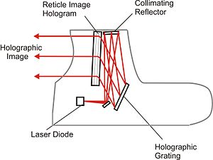 Internal light path of holographic Sight