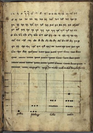 A German manuscript page teaching use of (indo...