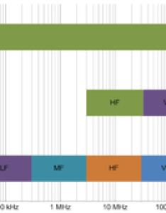 Comparison of radio band designation standards edit also spectrum wikipedia rh enpedia