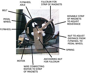 inner workings of the magnetic resistance bicycle