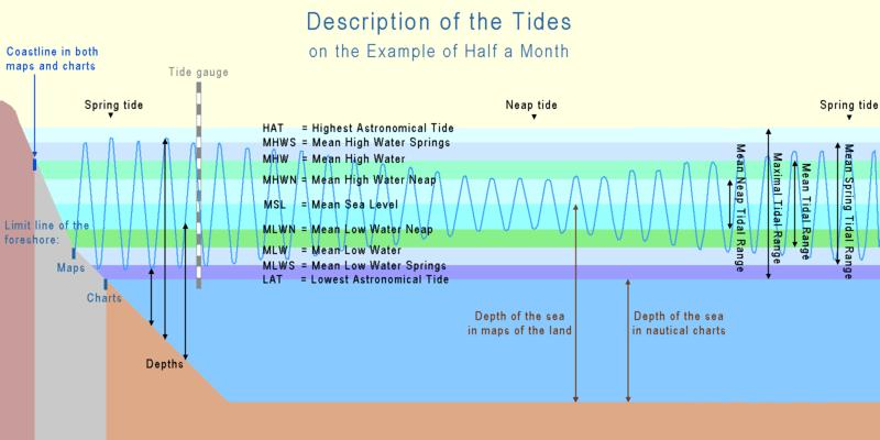 sun diagram elevation ge electric dryer wiring tide - wikipedia