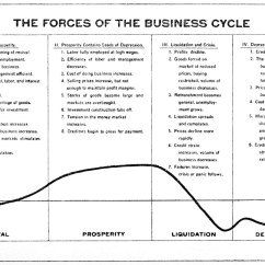 Domain Model Vs Class Diagram H S File The Forces Of Business Cycle 1922 Jpg