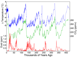 Variations in temperature, CO 2 , and dust fro...