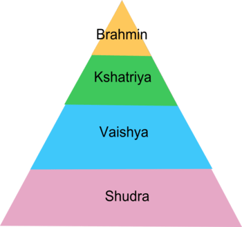 English: Pyramid of Caste system in India 한국어:...
