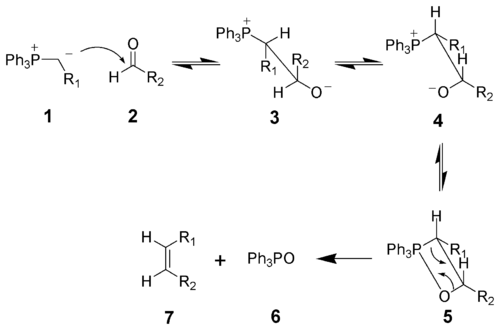 The mechanism of the Wittig reaction