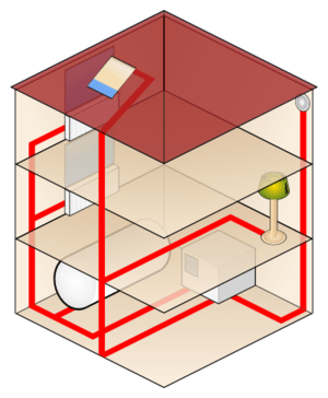 English: Intelligent building system - diagram.
