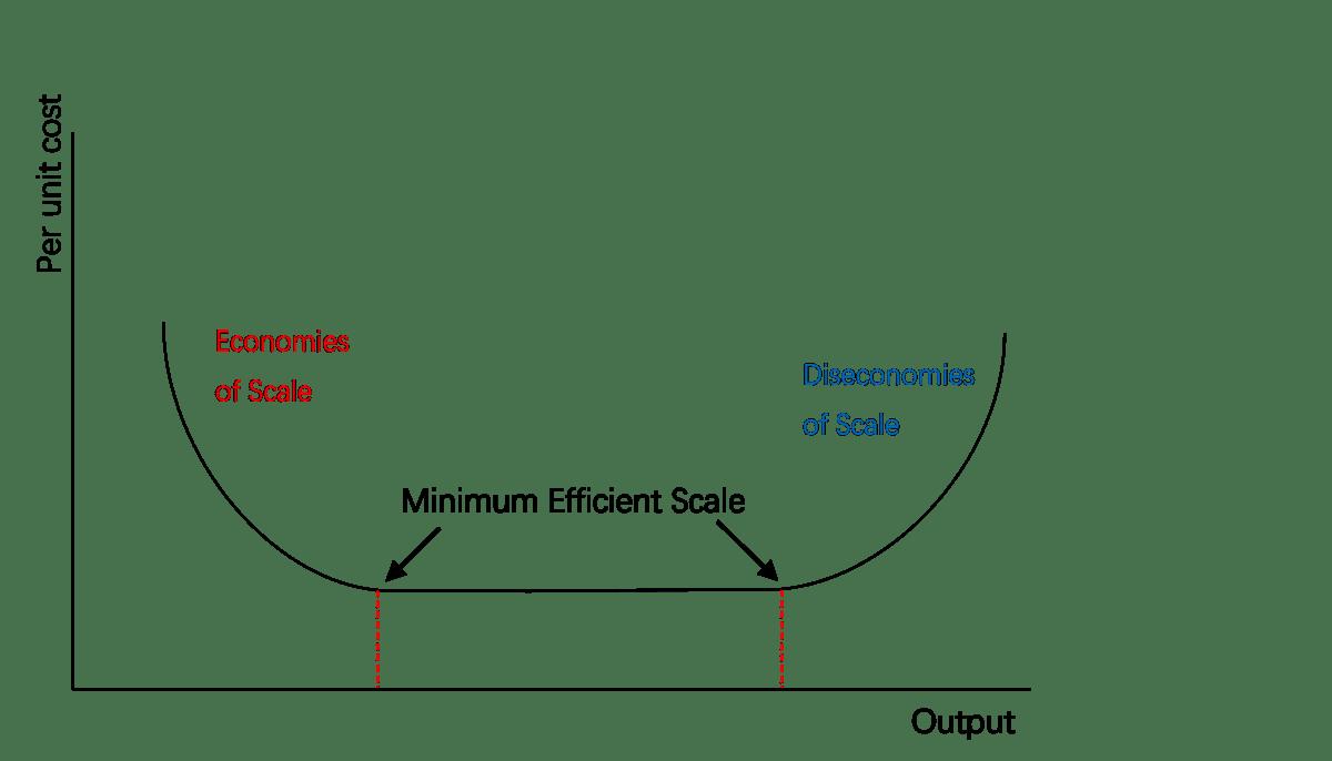 Échelle efficace minimale - Minimum efficient scale - qaz.wiki