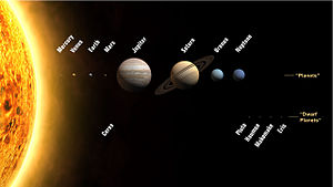 Planets and dwarf planets of the solar system