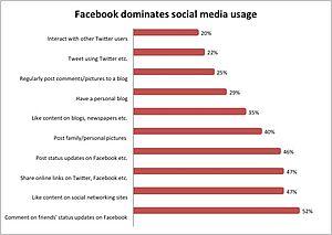 English: Graph of social media activities