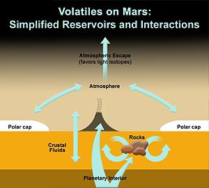 Volcanology of Mars  Wikipedia