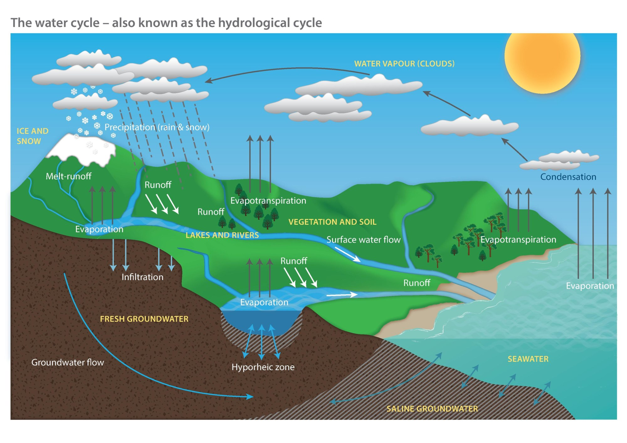 hight resolution of file water cycle diagram pdf wikimedia commons the water cycle diagram pdf file water cycle diagram