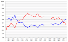 Levels of approval (blue) and disapproval (red) of Piñera's term from 2010 to 2014, according to the Adimark survey. Piñera left office in March 2014 with an approval rating of 50%.