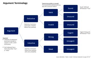 Şəkil Argument Terminology Used In Logic Vikipediya