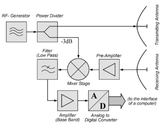fmcw radar block diagram 2003 grand caravan wiring continuous wave wikipedia of a simple module many manufacturers offer such transceiver modules and rename them as doppler sensors