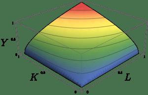 keynesian output labour and capital graph