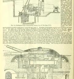 krupp cupola for two 28 cm guns  [ 1023 x 1453 Pixel ]
