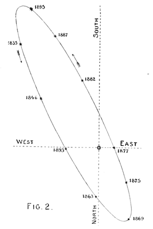 English: Apparent orbit of Alpha Centauri by p...