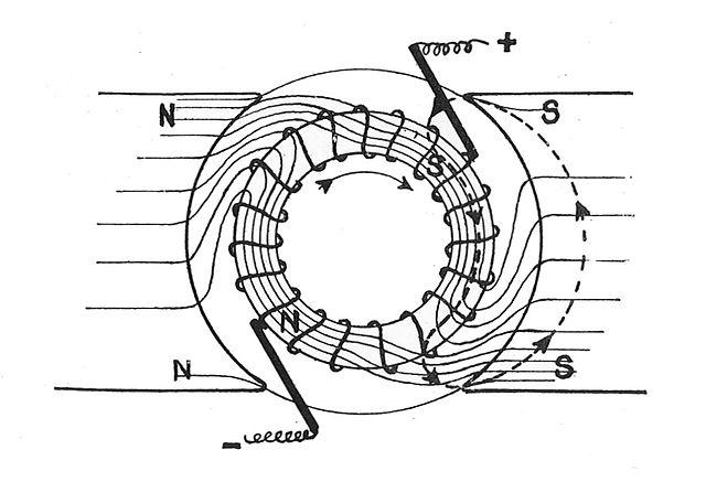 File:Magnetic flux in a simple dynamo armature (Rankin