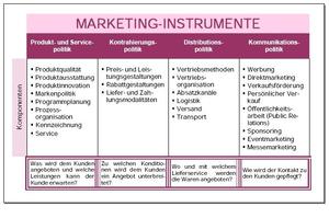 Übersicht der Marketing-Instrumente