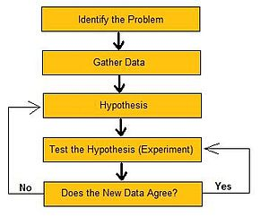 Flowchart of the steps in the Scientific Method