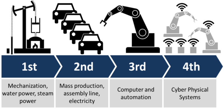 File:Industry 4.0.png