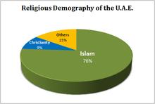 التركيبة السكانية في الإمارات العربية المتحدة ويكيبيديا