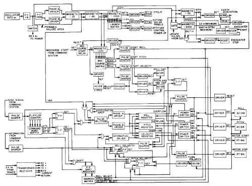 small resolution of file block diagram of central computer and sequencer jpg
