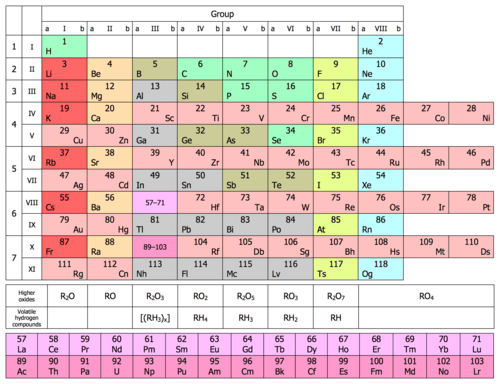 diagram of modern periodic table towbar wiring 7 pin wikipedia eight column form updated with all elements discovered to 2016