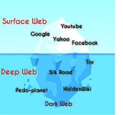 Dark and Deep Web, differnce between dark web and deep web