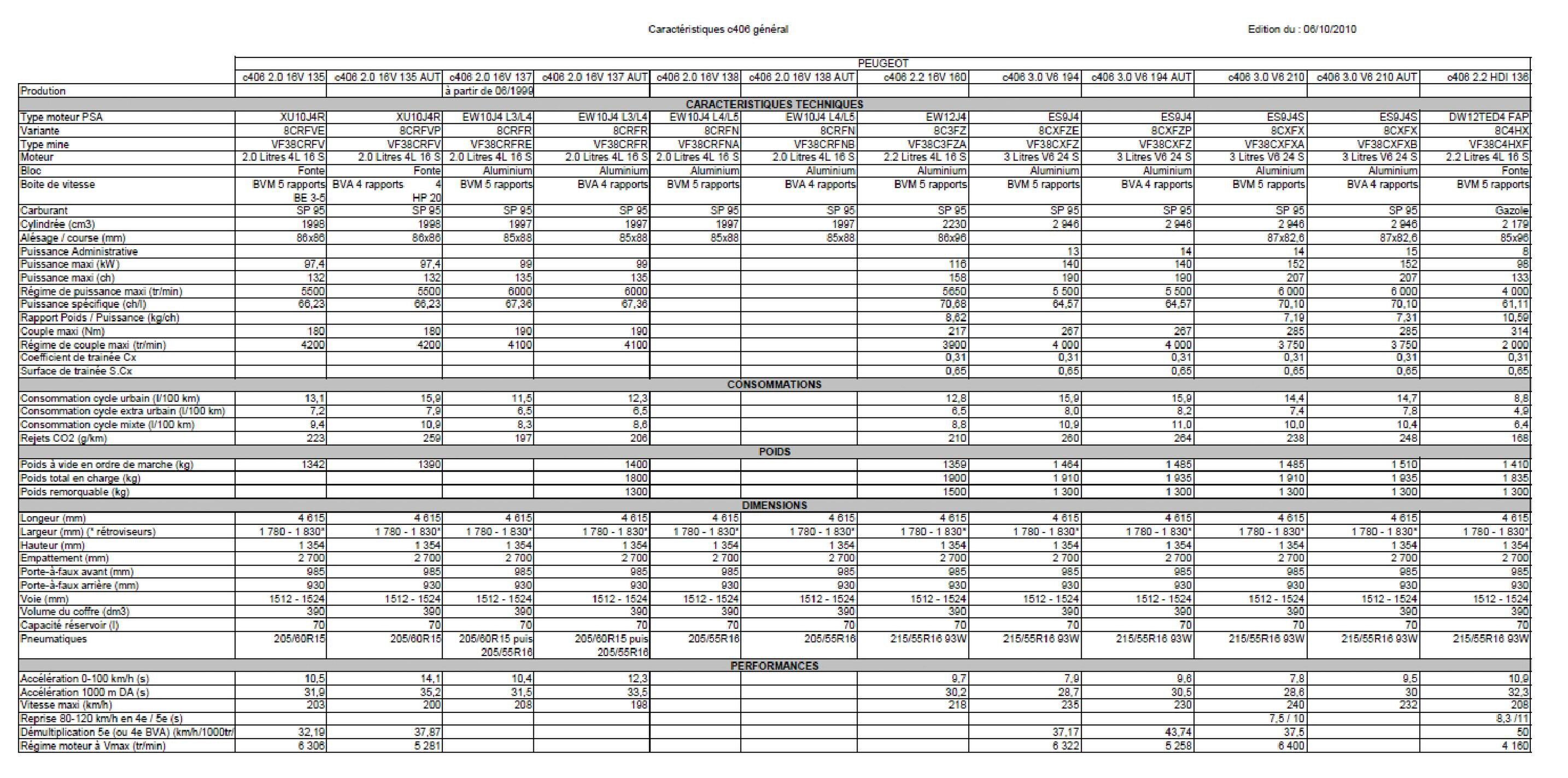 File:Caractéristiques c406 général synthèse manuels de