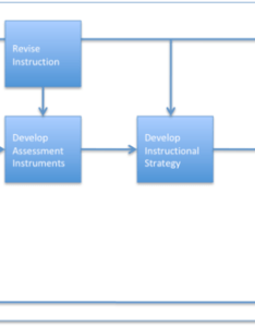 Dick and carey systems approach model also instructional design wikipedia rh enpedia