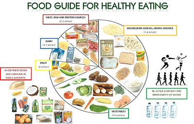Image Result For Healthy Living Articles