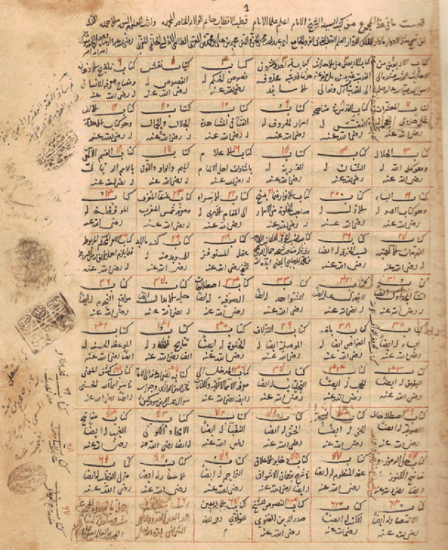 ملف:Ibn Arabi Books.png