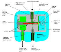 scuba gear diagram nest 3rd generation wiring diving regulator wikipedia of the internal components a diaphragm type first stage