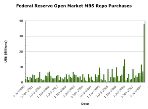 Plot of the US Federal Reserve Open Market Pur...